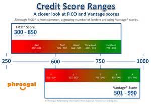 credit-score-picture